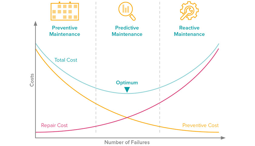 The cost of Reactive, Preventive and Predictive Maintenance